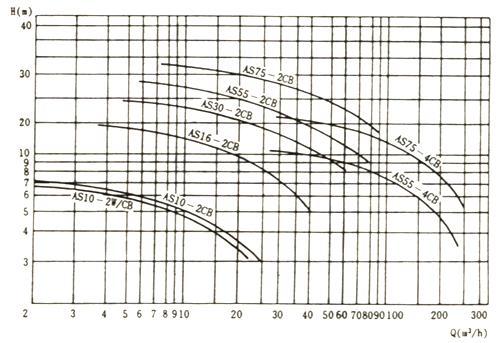 as排污泵性能曲线