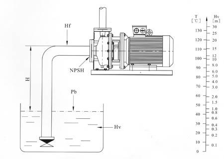 不锈钢卧式单级离心泵安装条件-ZS型 不锈钢卧式单级离心泵